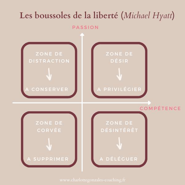 Boussole de la liberté michael hyatt